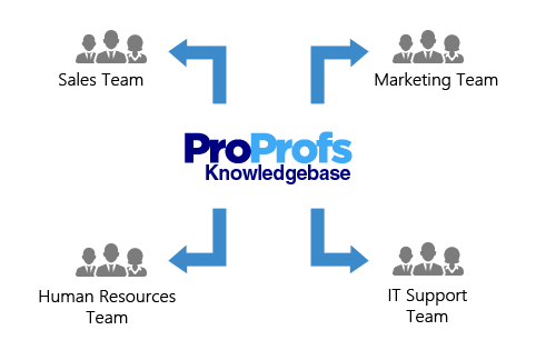 cloud-based knowledge management software