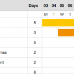 You Asked for Gantt Charts
