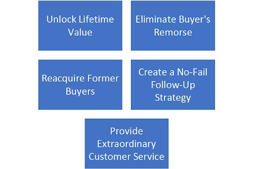 customer behavior