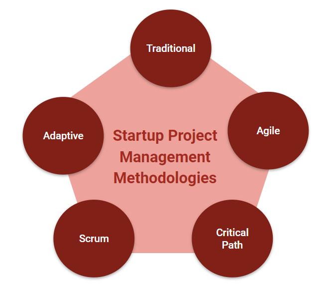 5 Startup Project Management Methodologies