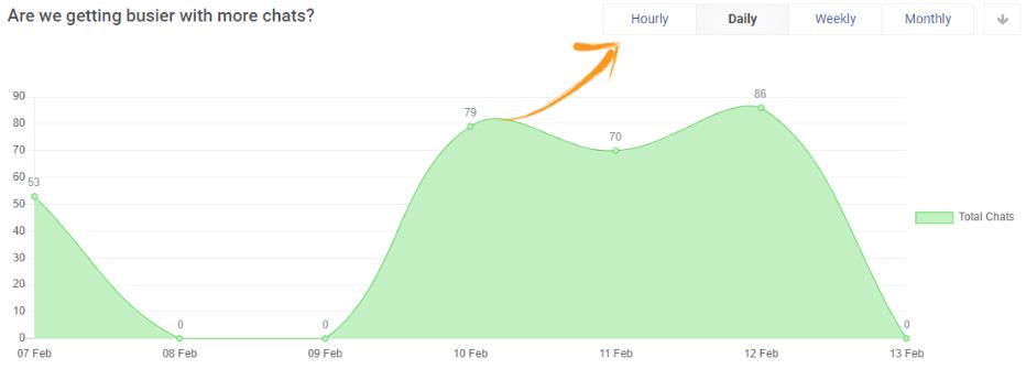 Total Chat Live Chat Metrics