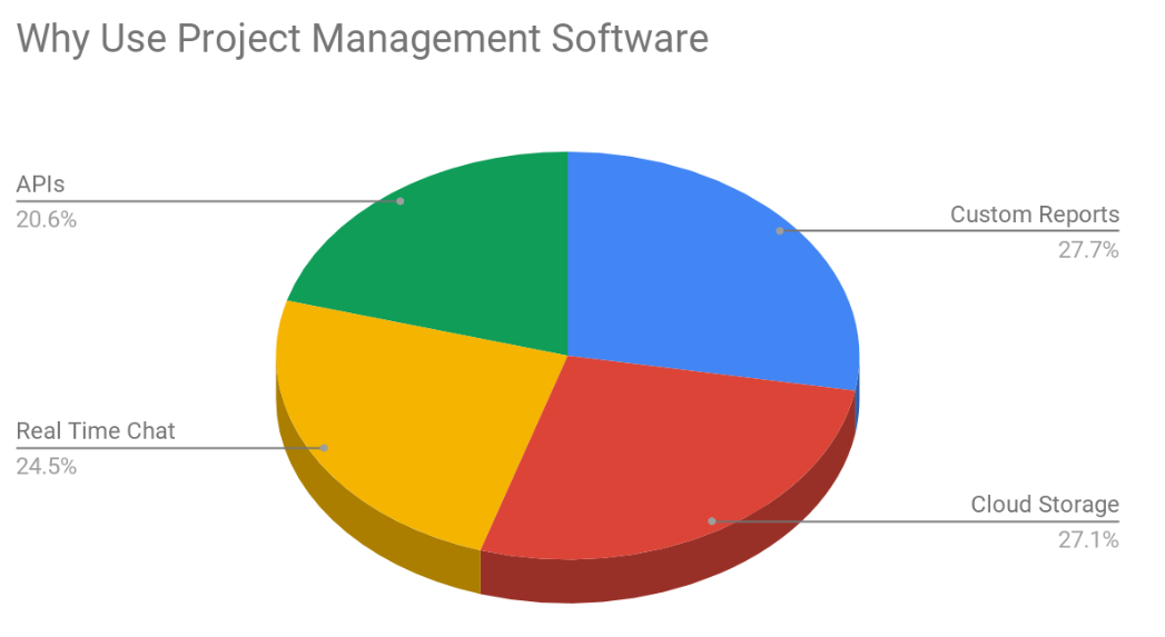 Why Use Project Management Software?
