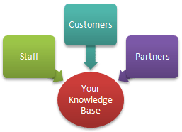 Knowledge base solution