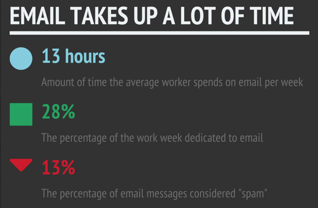 email takes up alot of time