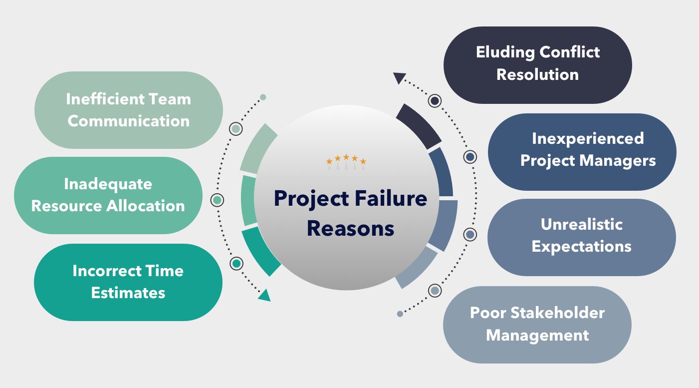 Image result for project failure