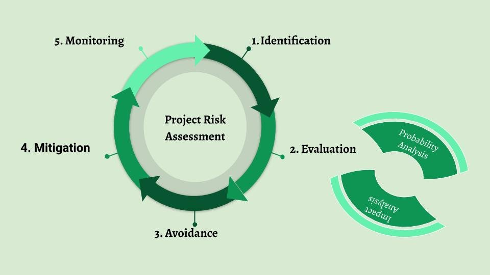 Project Management Risk Analysis: 5 Steps to Follow