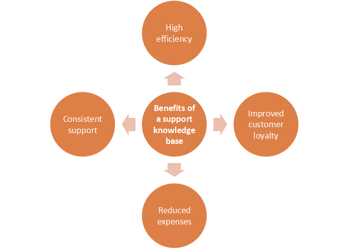 benefits of support knowledge base