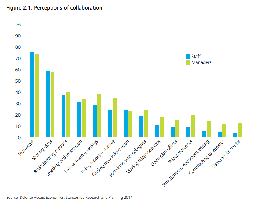 difference in perception affects how both managers and team members approach collaboration