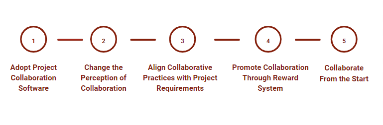 5 Strategies for Effective Team Collaboration