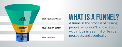 How to Create a Lead Quiz Marketing Funnel