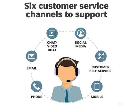 customer service support channels for e-comm