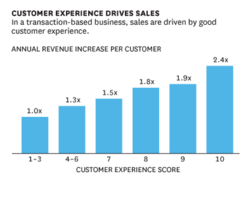 customer experience drive sales