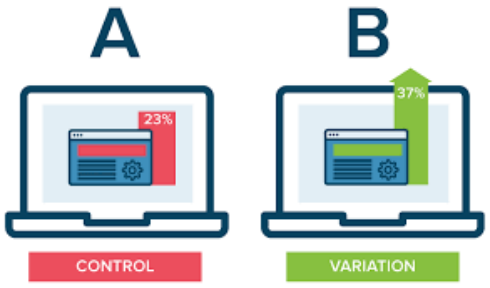 eCommerce ab testing tool