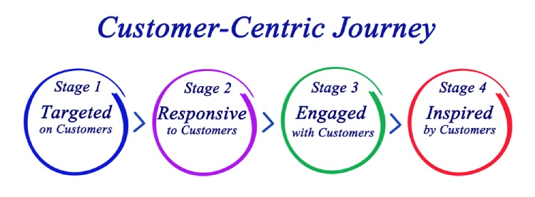 customer centric journey