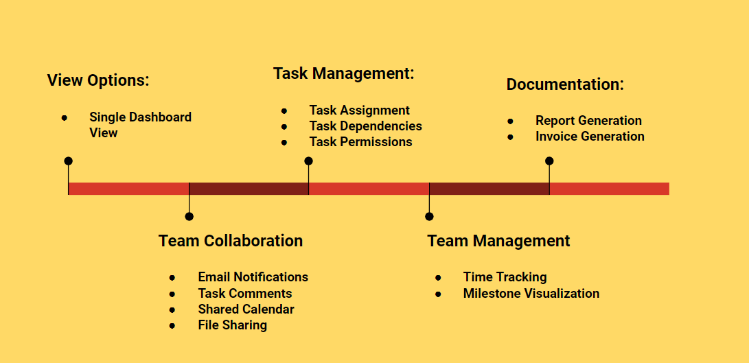Common Project Management Software Features