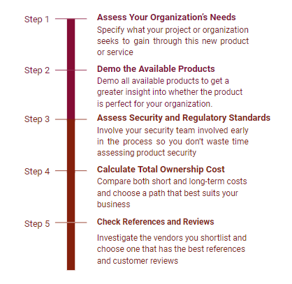 Project Management Guide to Vendor Selection