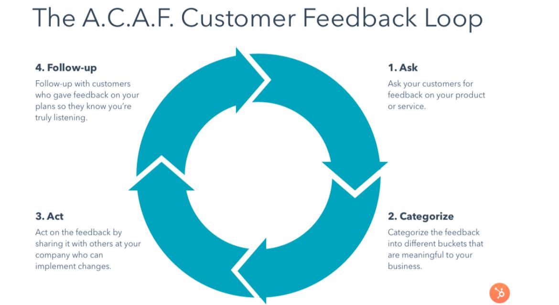 ACAF Cusotmer Feedback Loop