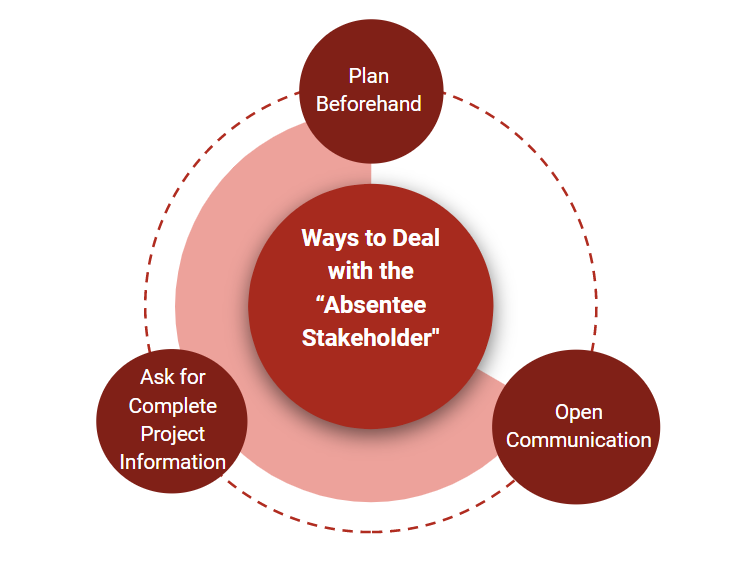 Ways to Deal with Absentee Stakeholders