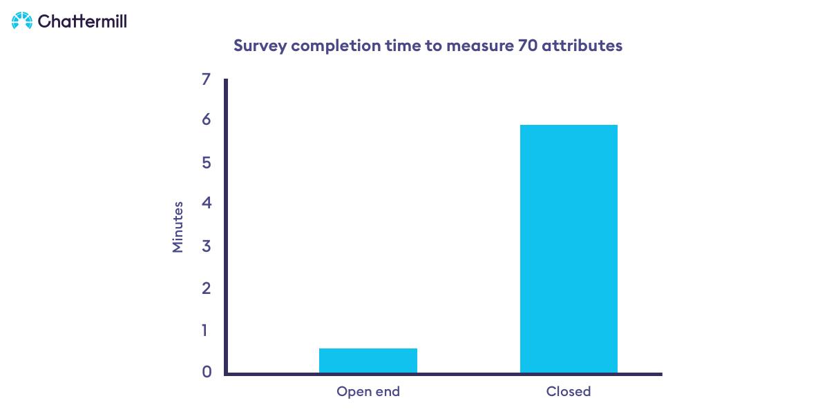 Survey Completion Time