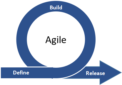 agile project management methodology