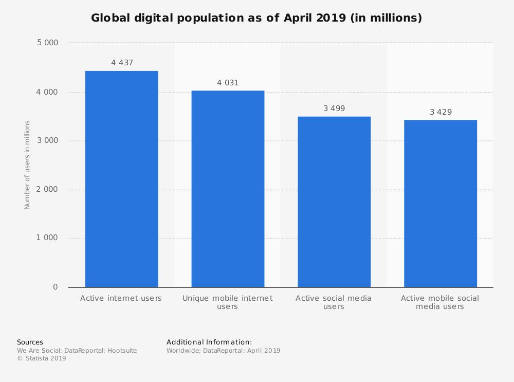 worldwide digital population - go paperless with online documentation