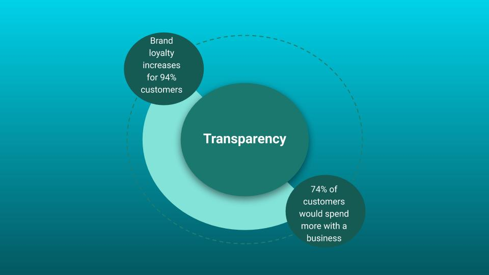 be transparent for good customer service