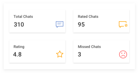 live chat for customer reports & analytics