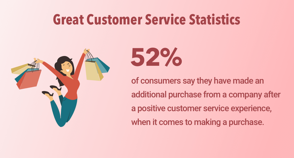 great customer service statistics 2019