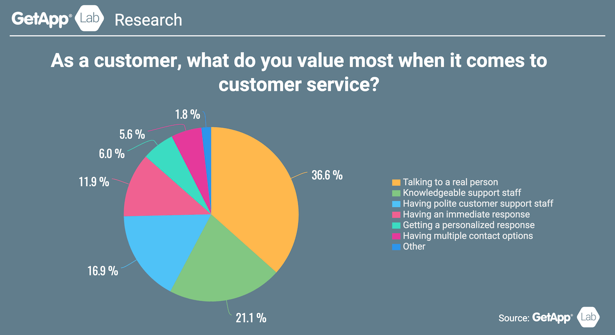 Invest Heavily for Customer Service Experience