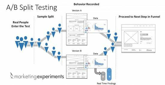 ab-testing for Marketing Strategy