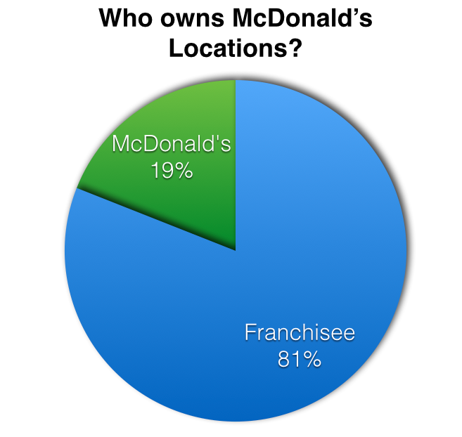 who owns mcdonalds locations