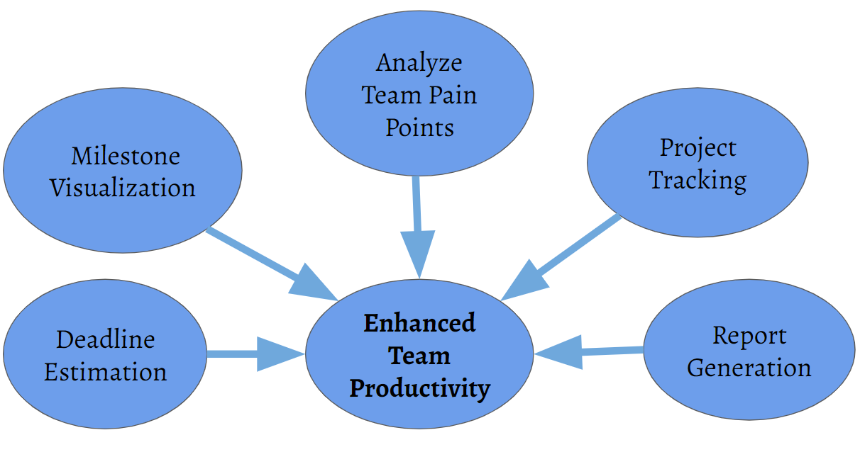 Enhanced Team Productivity