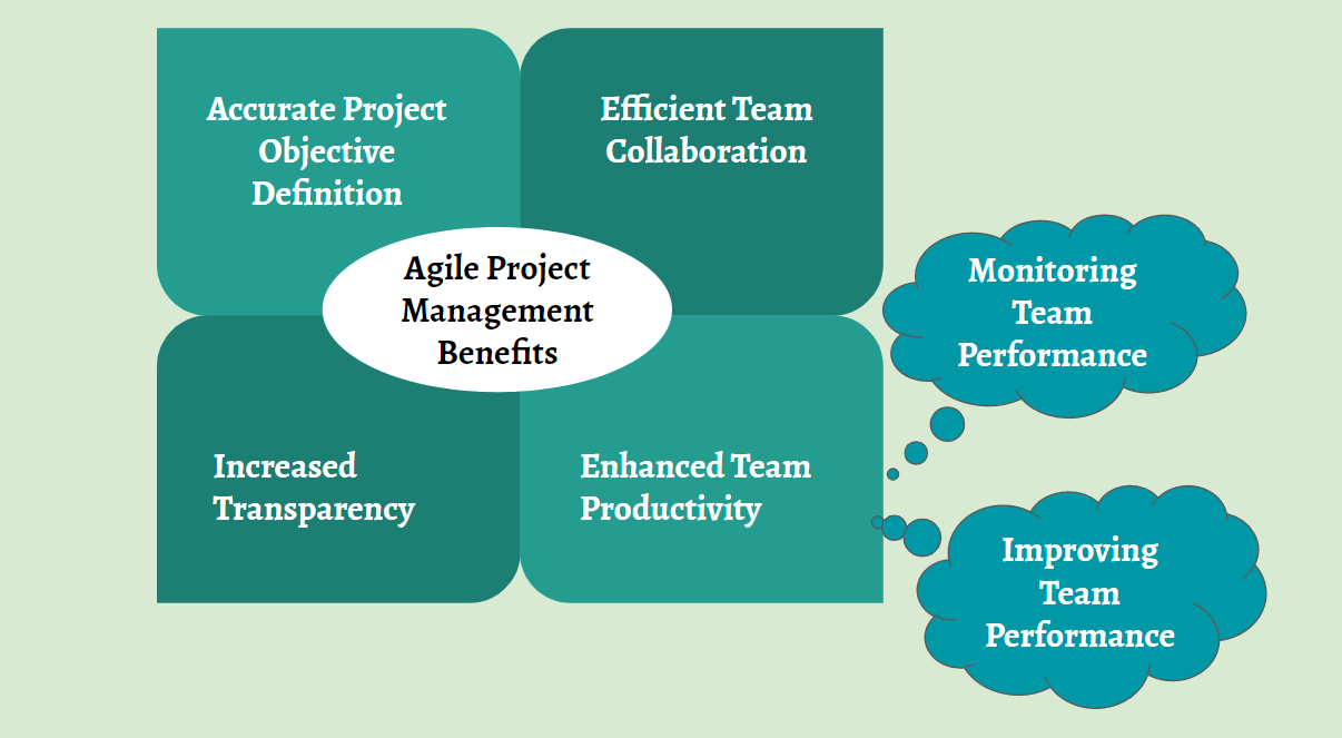 Agile Project Management Software: Key Benefits