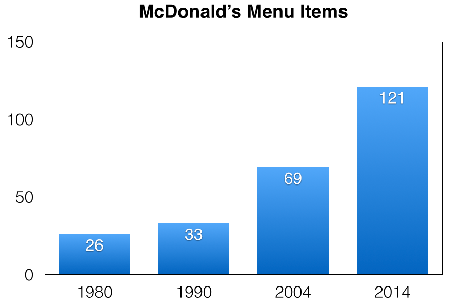 McDonald's Menu items