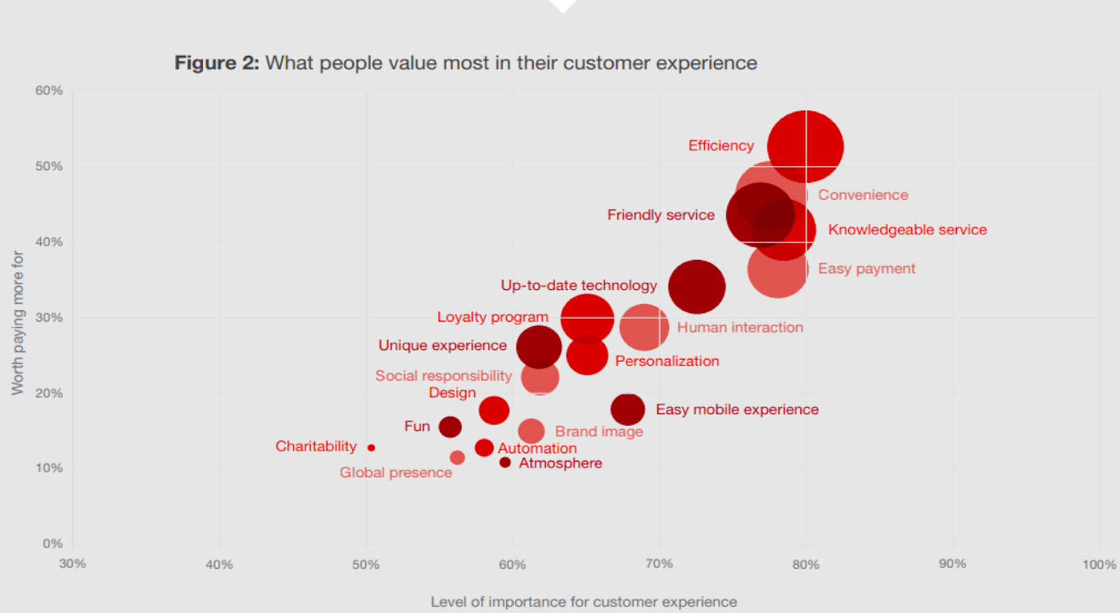 importance customer experience