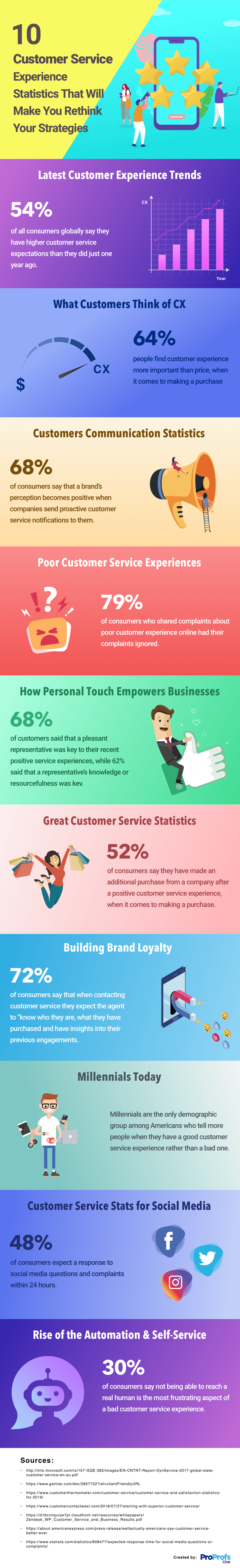 Customer Service Statistics & Facts