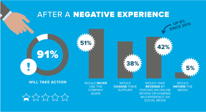 Avoid negative customer experience in business