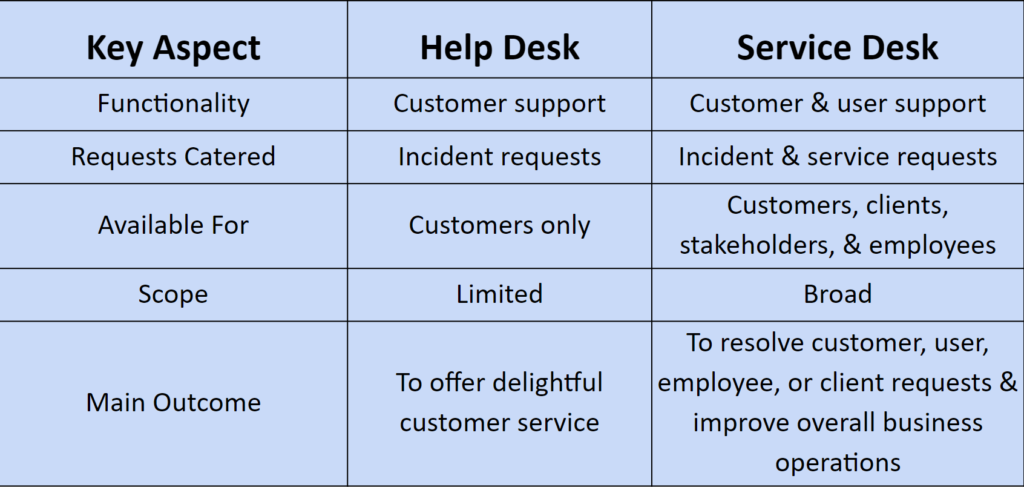 help-desk-and-service-desk-key-differences