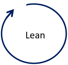 lean project management methodology