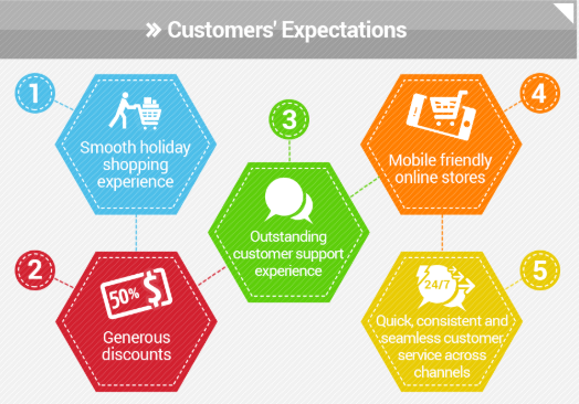 prepare a customer support plan