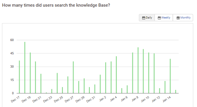 User need knowledge base reports