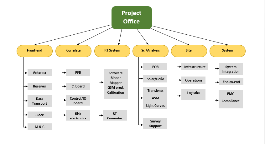 Work – Breakdown Structure chart