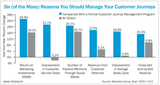 manage customer journeys effectively can increase revenues