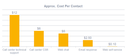 approx cost per contact