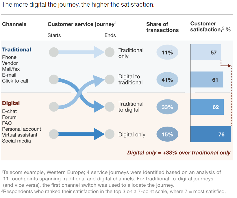 Digital Customer Service for higher customer satisfaction