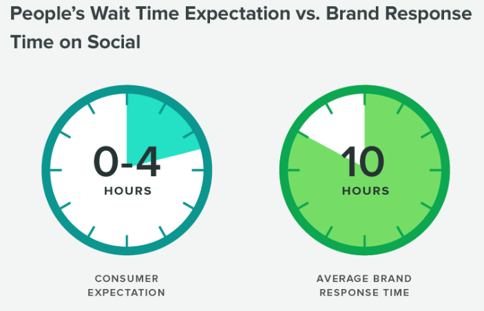People's wait time vs brand's response time