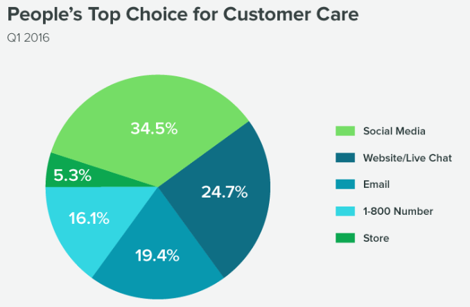 Preferred Customer care channels