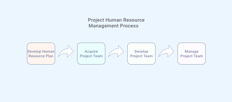 Project Human Resource Management Process
