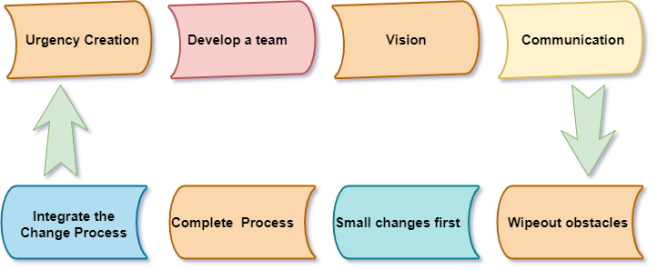Project Change management process