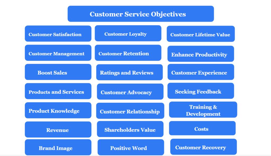 Important customer service objectives